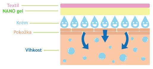Hydratační NANO gel
